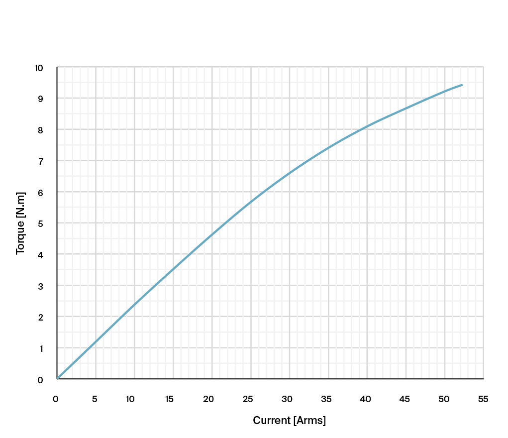 Torque vs Current 50 RPM graph