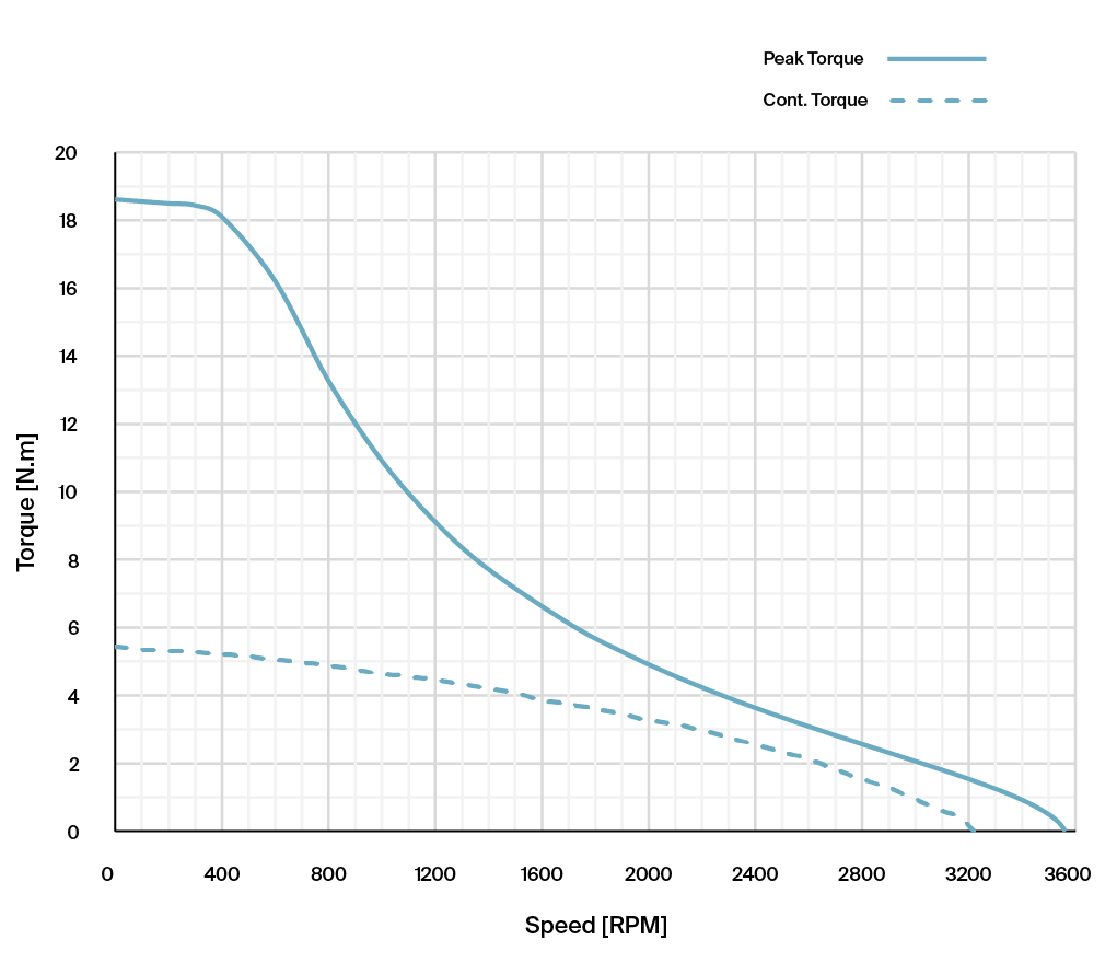 Torque vs Speed graph