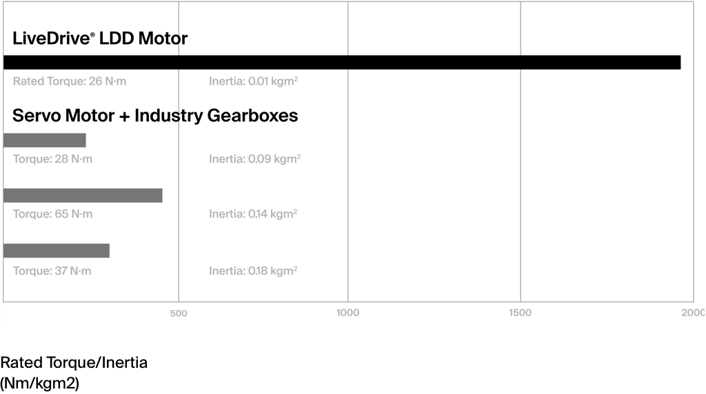 LiveDrive LDD Motor rated torque intertia comparison to other competitors
