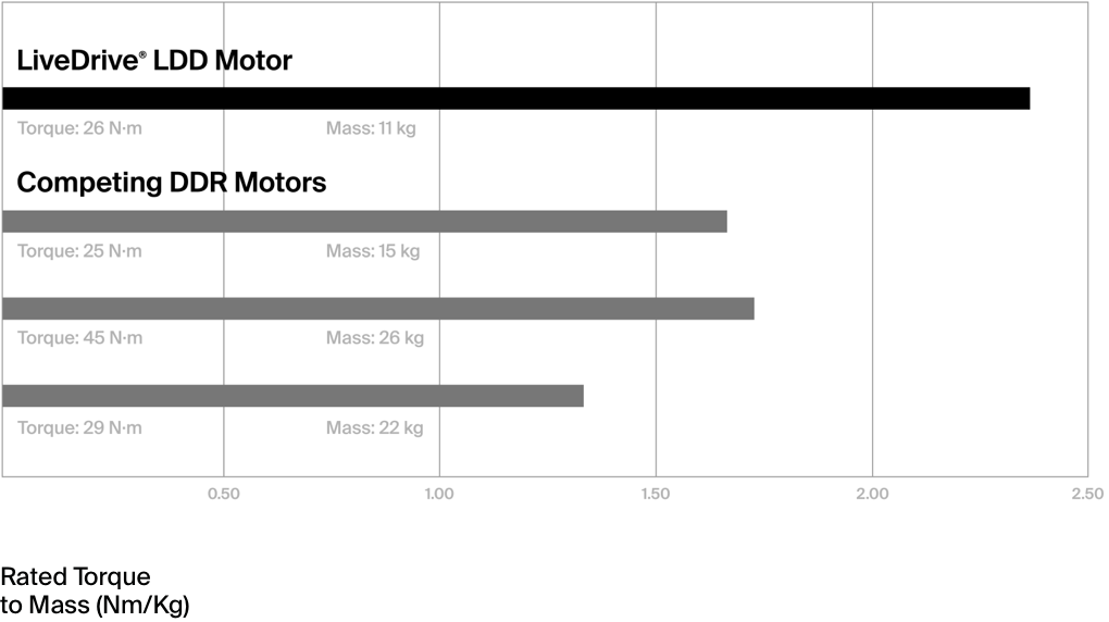 LiveDrive LDD Motor rated torque to mass comparison to other competitors