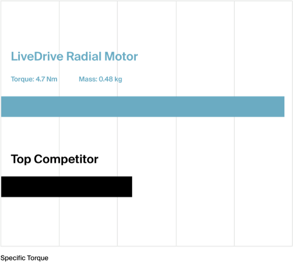 Graph comparison between LiveDrive Radial Motor and competitors